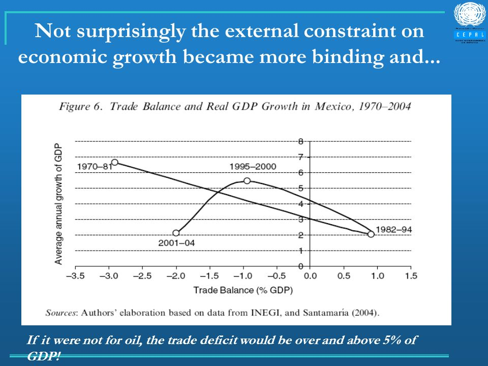 Not surprisingly the external constraint on economic growth became more binding and... If it were not for oil, the trade deficit would be over and abo