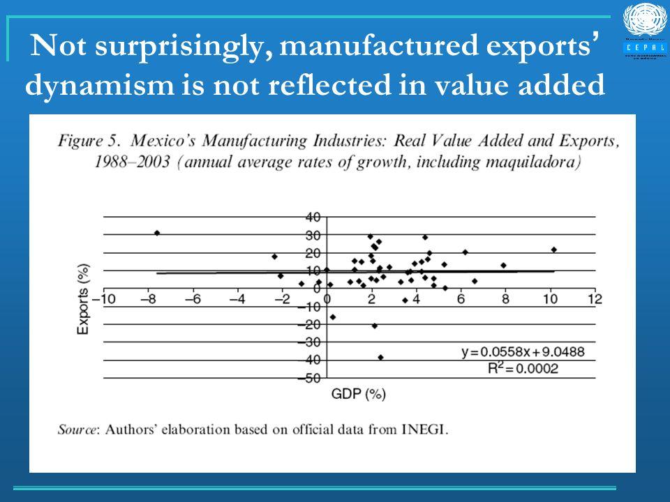 Not surprisingly, manufactured exports dynamism is not reflected in value added