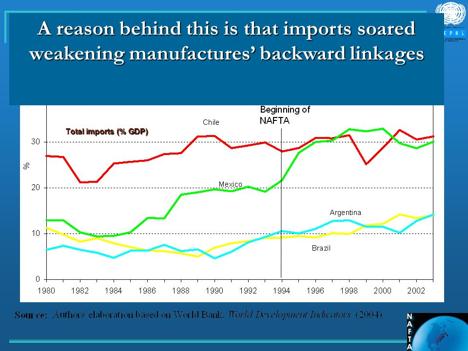 A reason behind this is that imports soared weakening manufactures backward linkages Total imports (% GDP)