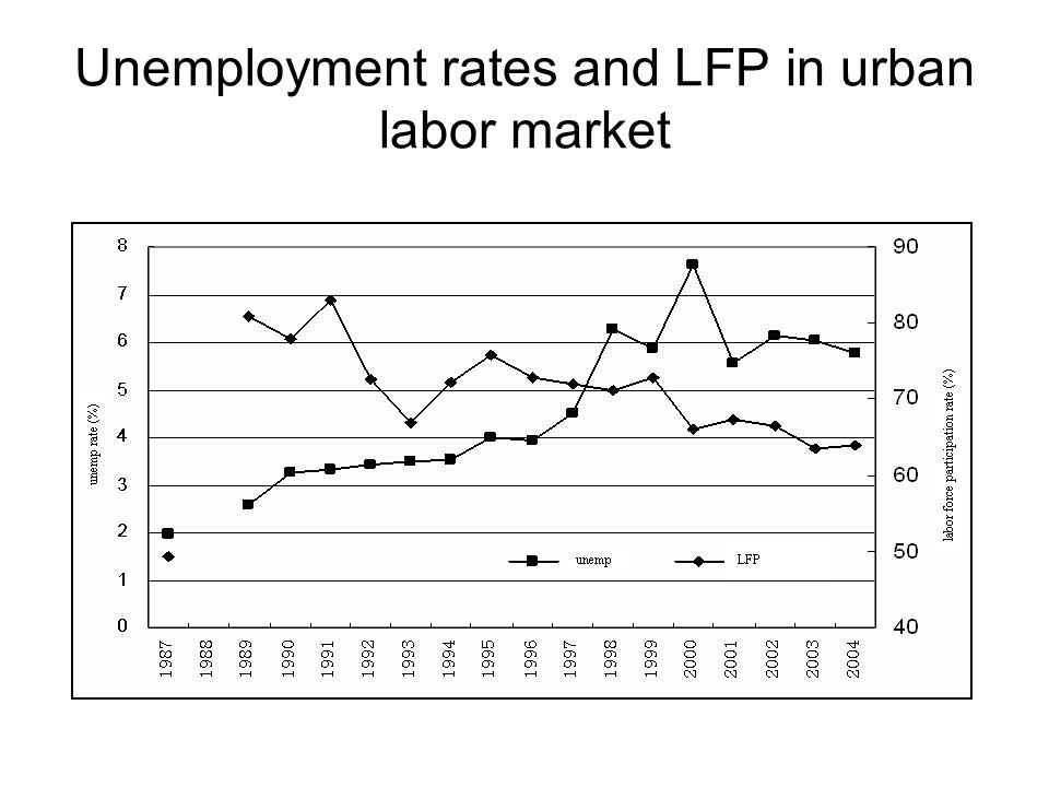Unemployment rates and LFP in urban labor market