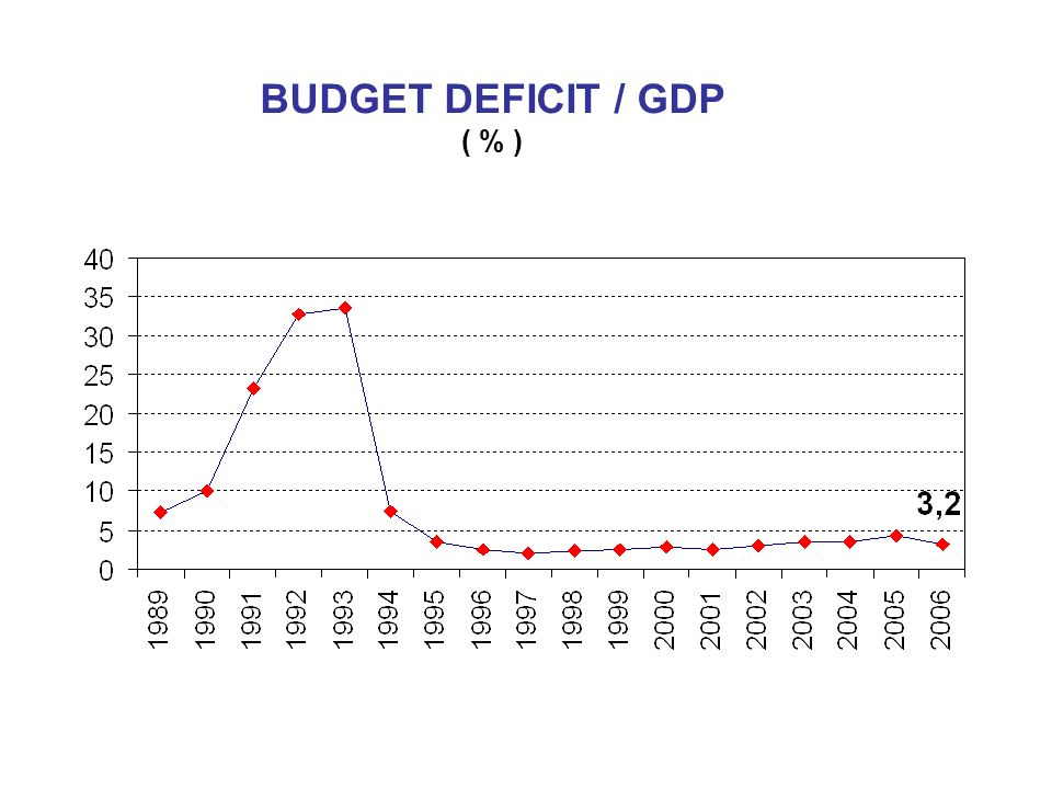 BUDGET DEFICIT / GDP ( % )
