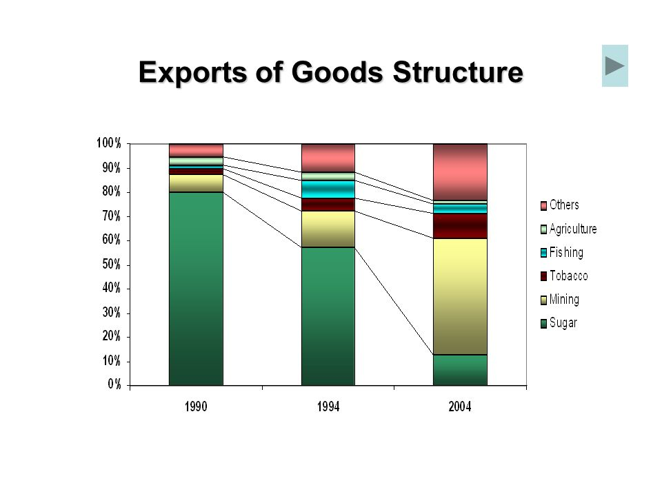 Exports of Goods Structure