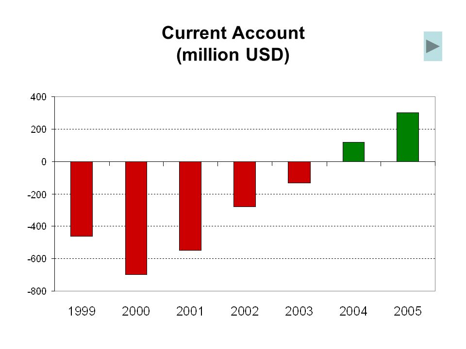 Current Account (million USD)
