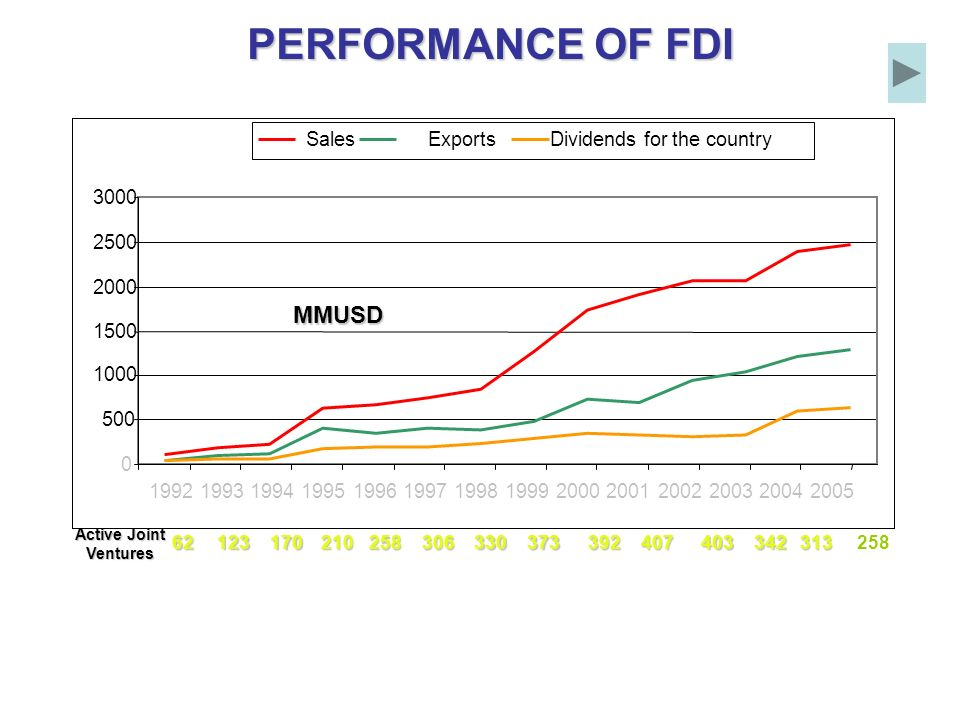 PERFORMANCE OF FDI PERFORMANCE OF FDIMMUSD 407403342313 Active Joint Ventures 123170258 210 21033030637362392258 0 500 1000 1500 2000 2500 3000 19921993199419951996199719981999200020012002200320042005 SalesExportsDividends for the country