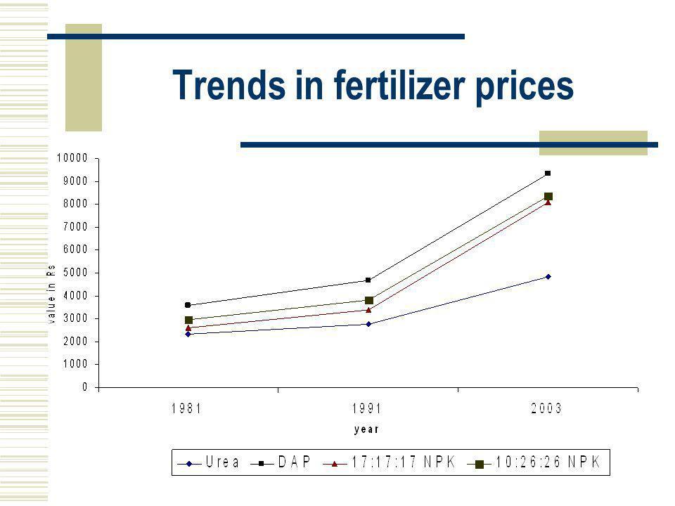 Trends in fertilizer prices