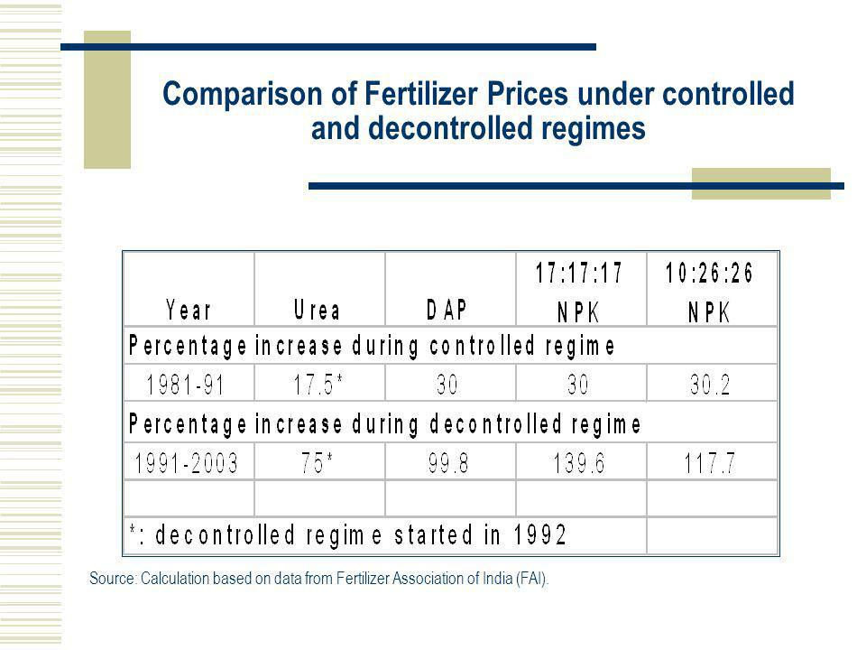Comparison of Fertilizer Prices under controlled and decontrolled regimes Source: Calculation based on data from Fertilizer Association of India (FAI)