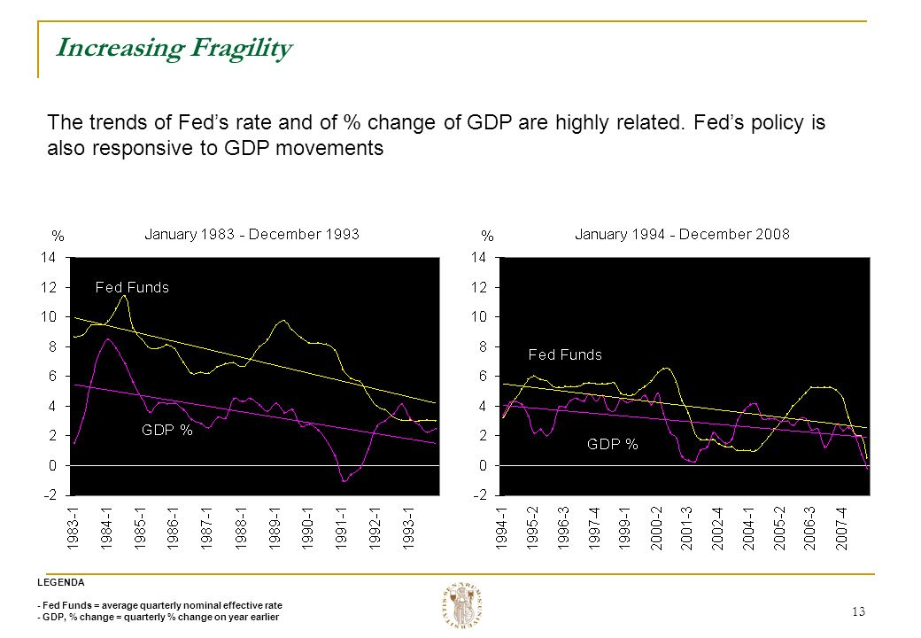 13 Increasing Fragility LEGENDA - Fed Funds = average quarterly nominal effective rate - GDP, % change = quarterly % change on year earlier The trends of Feds rate and of % change of GDP are highly related.