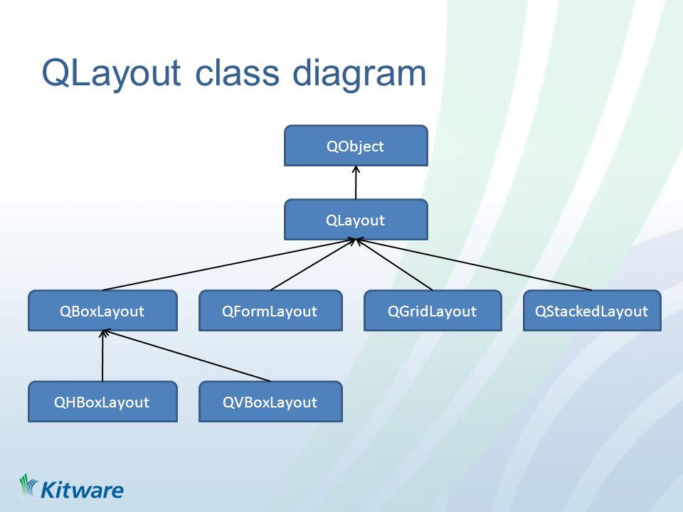 QLayout class diagram QObject QLayout QStackedLayoutQBoxLayout QVBoxLayoutQHBoxLayout QGridLayoutQFormLayout
