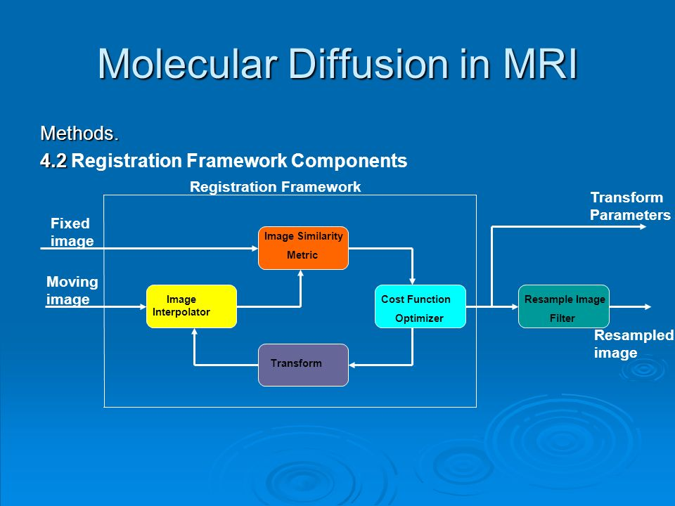 Methods. 4.2 4.2 Registration Framework Components Molecular Diffusion in MRI Registration Framework Image Similarity Metric Cost Function Optimizer T