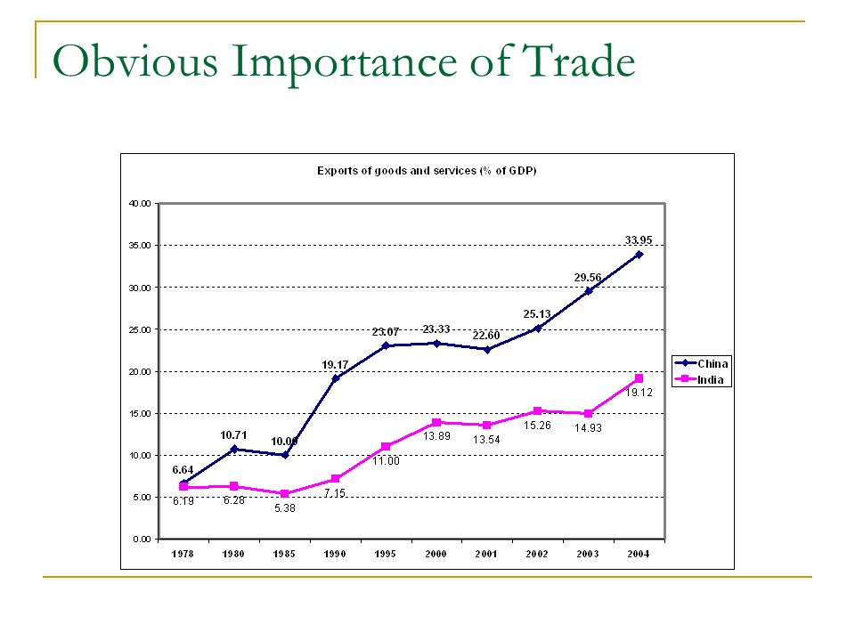 Obvious Importance of Trade