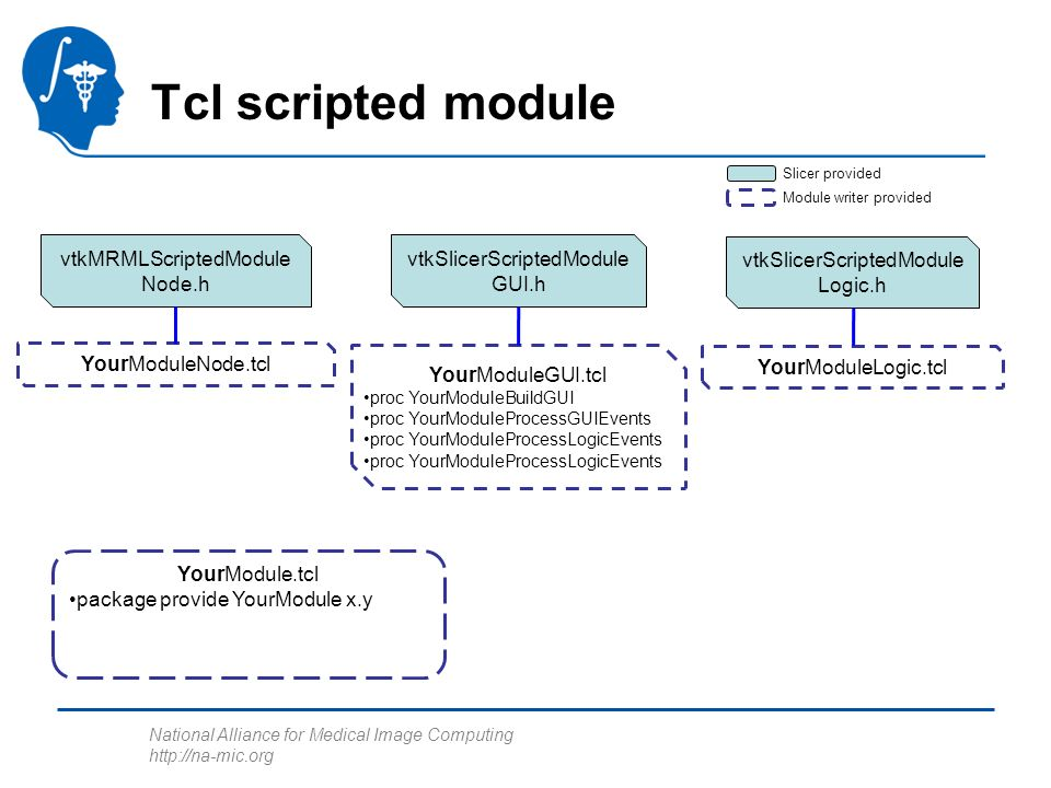 National Alliance for Medical Image Computing http://na-mic.org Tcl scripted module vtkMRMLScriptedModule Node.h vtkSlicerScriptedModule GUI.h vtkSlic