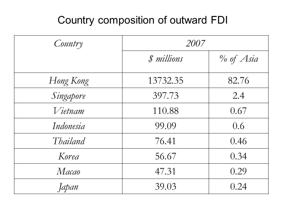 Country composition of outward FDI Country2007 $ millions% of Asia Hong Kong13732.3582.76 Singapore397.732.4 Vietnam110.880.67 Indonesia99.090.6 Thailand76.410.46 Korea56.670.34 Macao47.310.29 Japan39.030.24