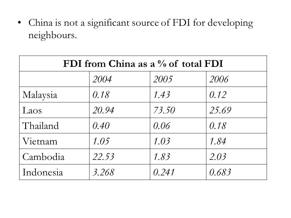 China is not a significant source of FDI for developing neighbours.