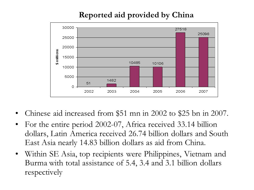 Chinese aid increased from $51 mn in 2002 to $25 bn in 2007.