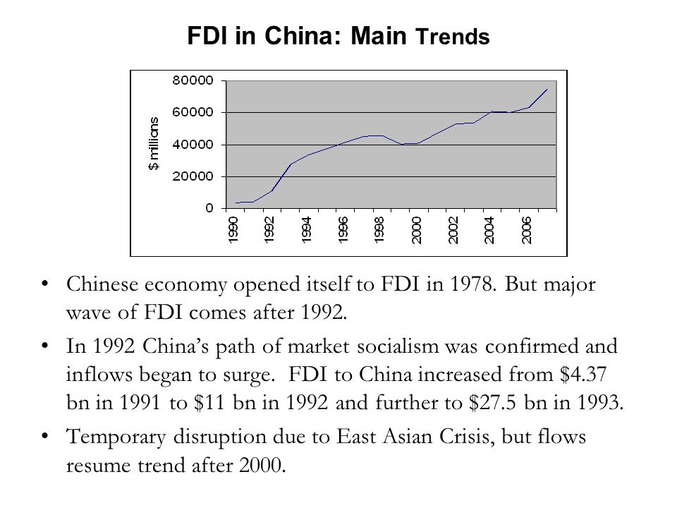 The strategy of export driven growth was premised on continued increase in world, especially US, demand.
