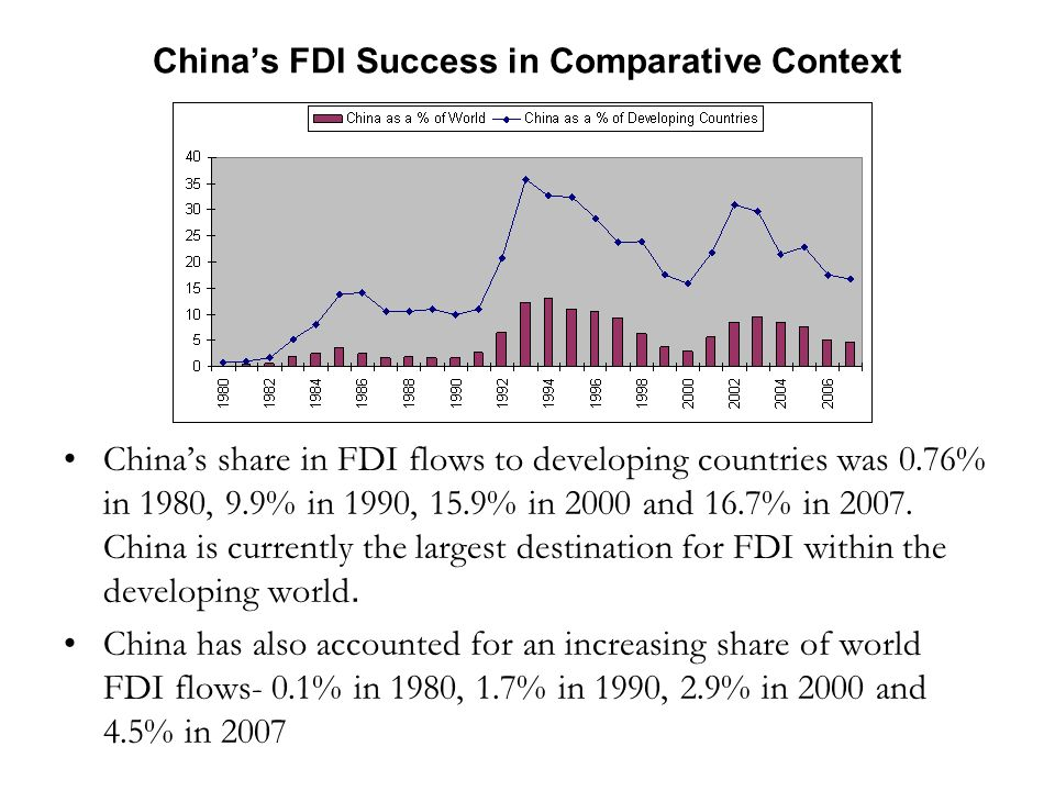 Chinas FDI Success in Comparative Context Chinas share in FDI flows to developing countries was 0.76% in 1980, 9.9% in 1990, 15.9% in 2000 and 16.7% in 2007.