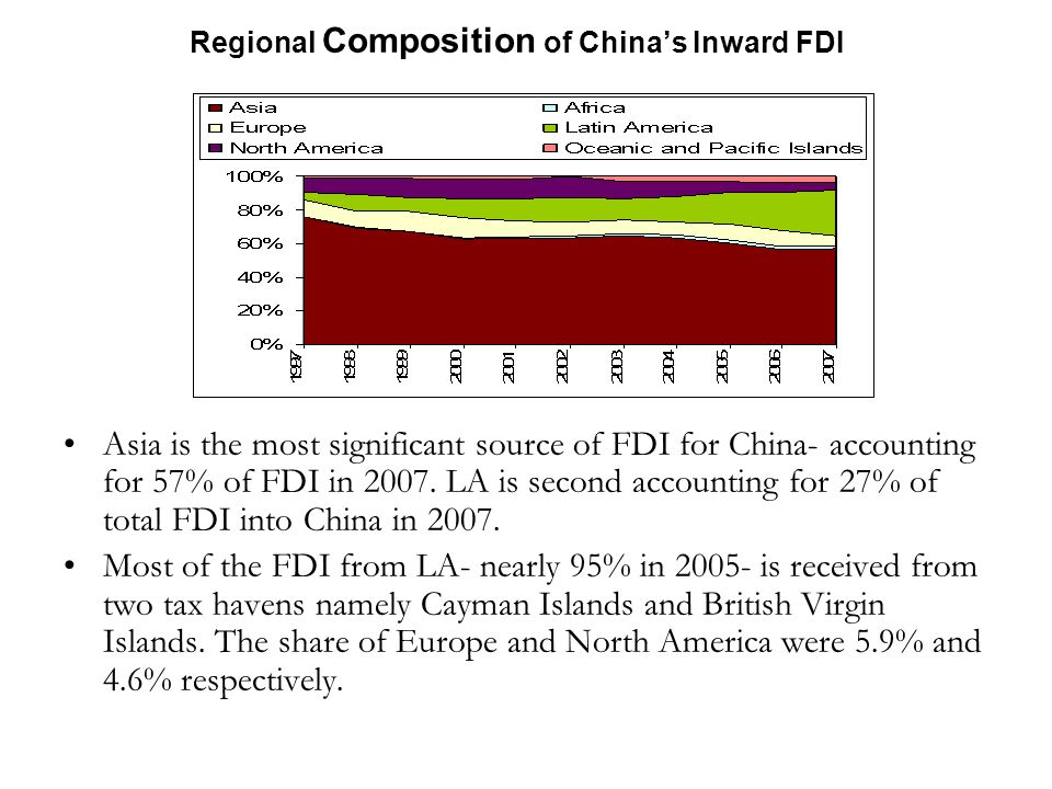 Regional Composition of Chinas Inward FDI Asia is the most significant source of FDI for China- accounting for 57% of FDI in 2007.
