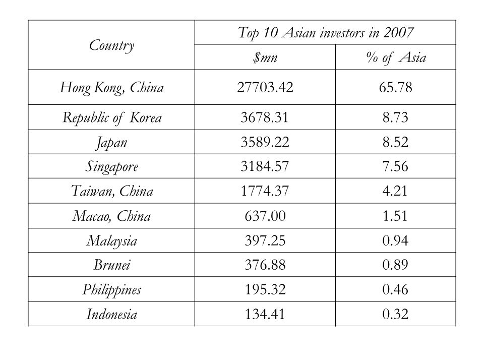 The problem of round tripping There is a huge gap between inflows of FDI reported by China and outflows to China reported by source countries.