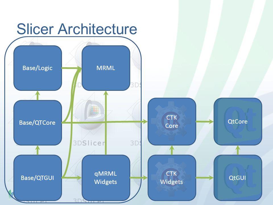 Slicer qMRML Widgets QtGUI Slicer Architecture QtCore CTK Core CTK Widgets Base/QTCore Base/QTGUI Base/LogicMRML