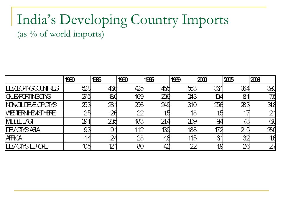 Indias Developing Country Imports (as % of world imports)