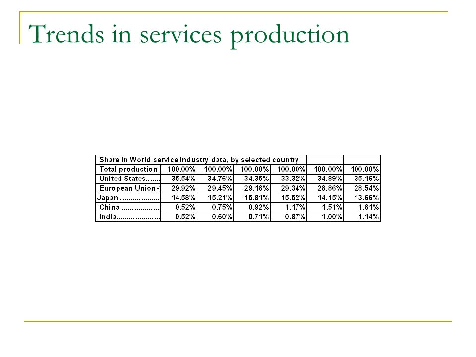 Trends in services production