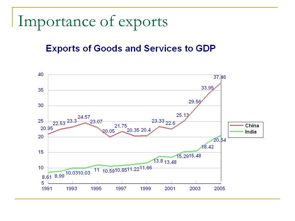 Impact on trade 1