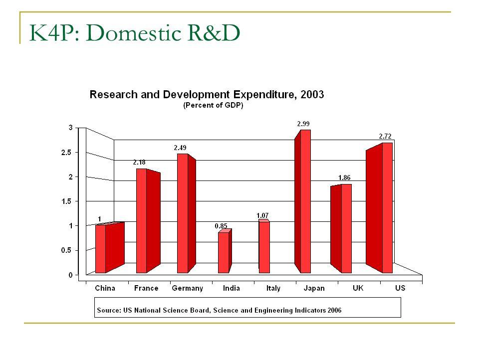 K4P: Domestic R&D