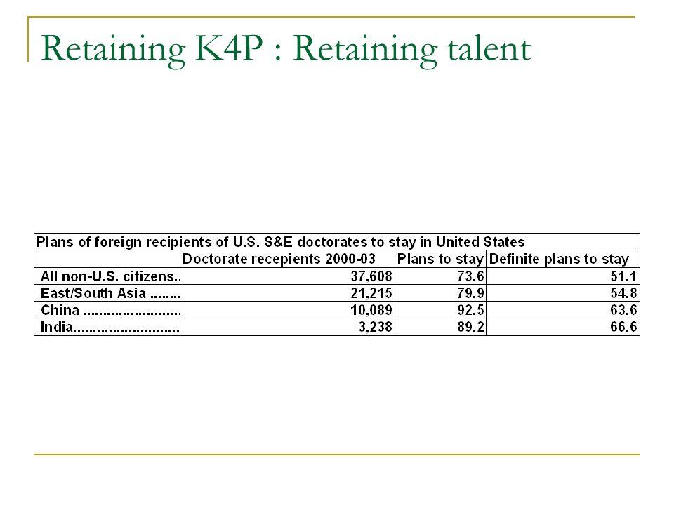 Retaining K4P : Retaining talent
