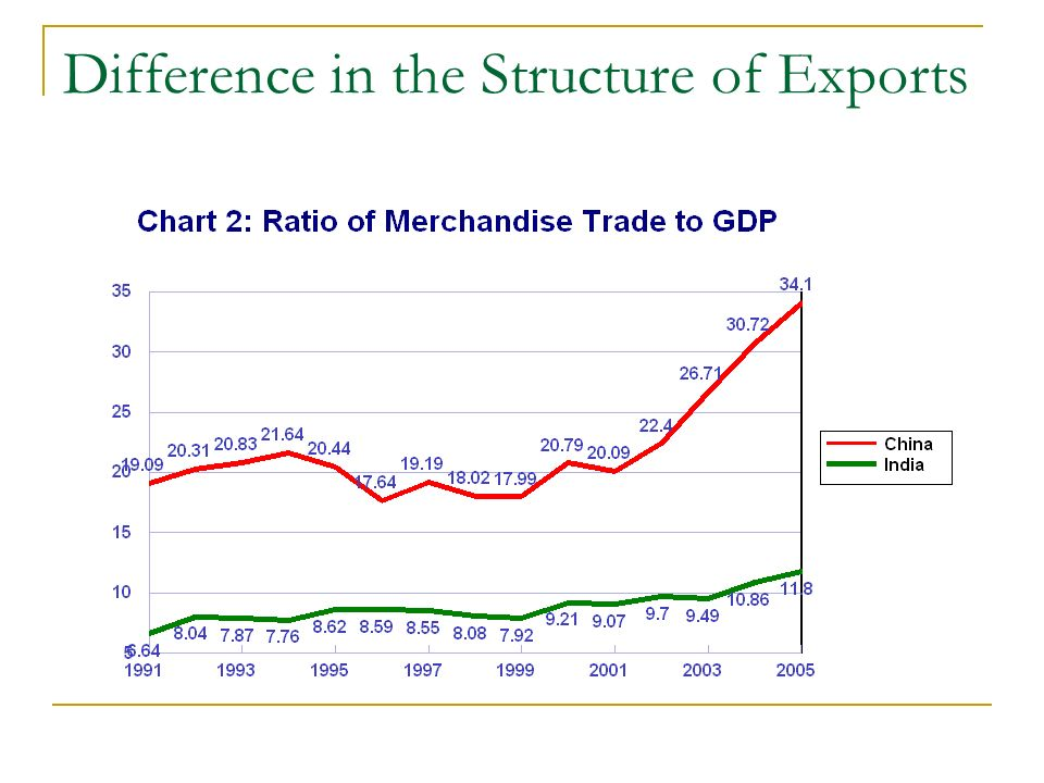 Difference in the Structure of Exports
