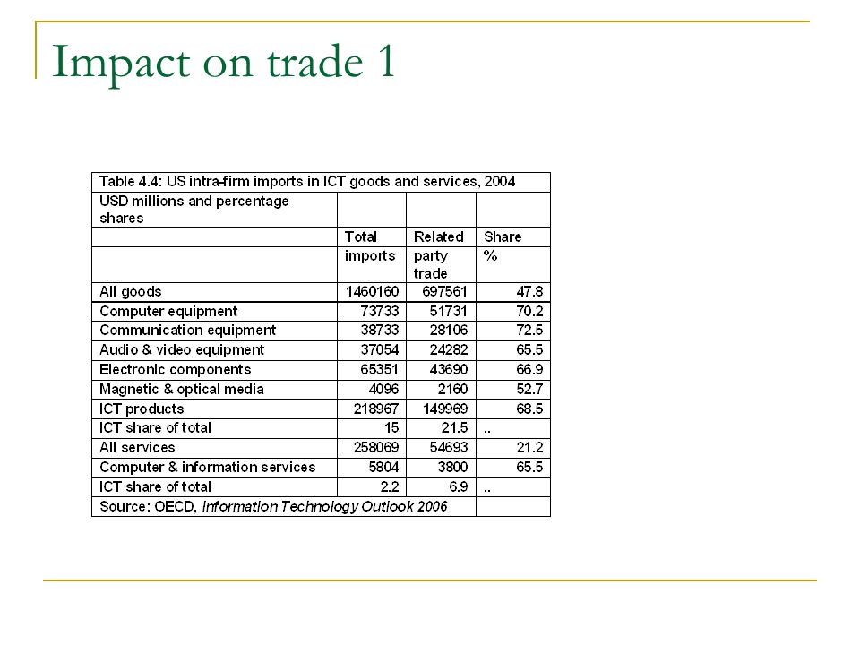 Impact on trade 1