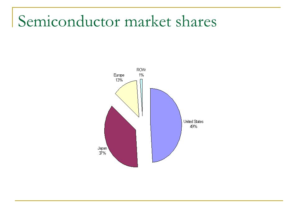Semiconductor market shares