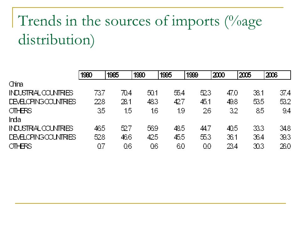 Role for foreign firms in India and China Chinas trade surplus with the US rose to $114.2 billion in 2005, up from $80.2 billion in 2004.