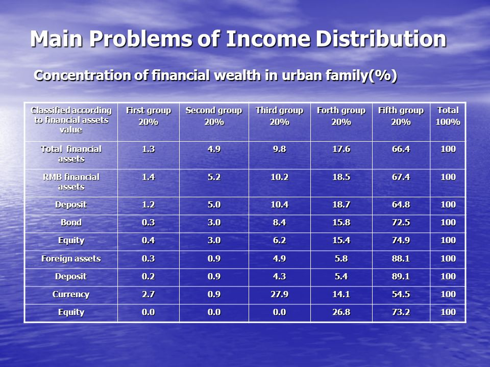 Main Problems of Income Distribution Concentration of financial wealth in urban family(%) Classified according to financial assets value First group 20% Second group 20% Third group 20% Forth group 20% Fifth group 20%Total100% Total financial assets 1.34.99.817.666.4100 RMB financial assets 1.45.210.218.567.4100 Deposit1.25.010.418.764.8100 Bond0.33.08.415.872.5100 Equity0.43.06.215.474.9100 Foreign assets 0.30.94.95.888.1100 Deposit0.20.94.35.489.1100 Currency2.70.927.914.154.5100 Equity0.00.00.026.873.2100
