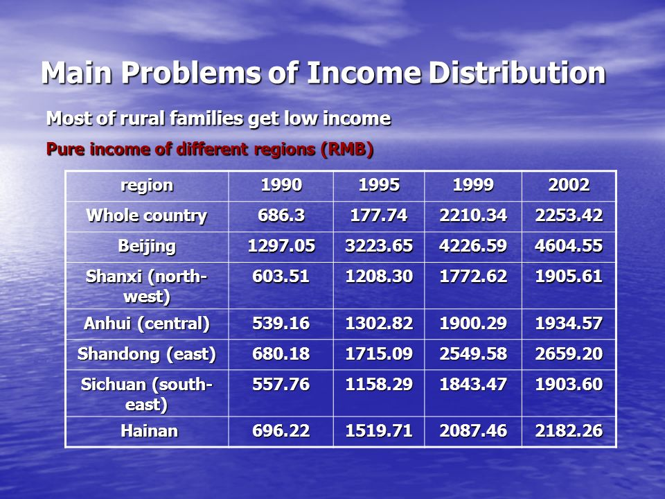 Main Problems of Income Distribution Most of rural families get low income Pure income of different regions (RMB) region1990199519992002 Whole country 686.3177.742210.342253.42 Beijing1297.053223.654226.594604.55 Shanxi (north- west) 603.511208.301772.621905.61 Anhui (central) 539.161302.821900.291934.57 Shandong (east) 680.181715.092549.582659.20 Sichuan (south- east) 557.761158.291843.471903.60 Hainan Hainan696.221519.712087.462182.26