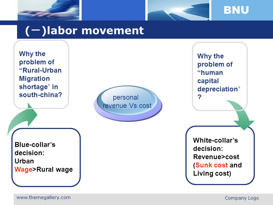 BNU www.themegallery.com Company Logo ( )labor movement Blue-collars decision: Urban Wage>Rural wage personal revenue Vs cost White-collars decision: Revenue>cost (Sunk cost and Living cost) Why the problem of Rural-Urban Migration shortage in south-china.