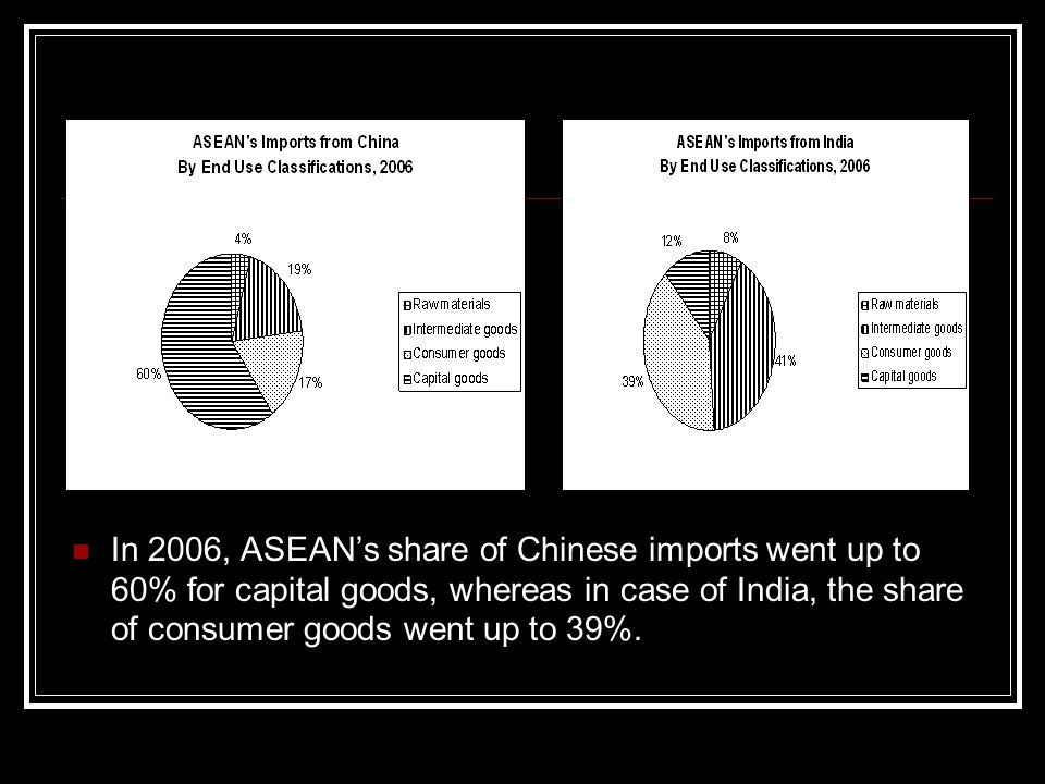 In 2006, ASEANs share of Chinese imports went up to 60% for capital goods, whereas in case of India, the share of consumer goods went up to 39%.