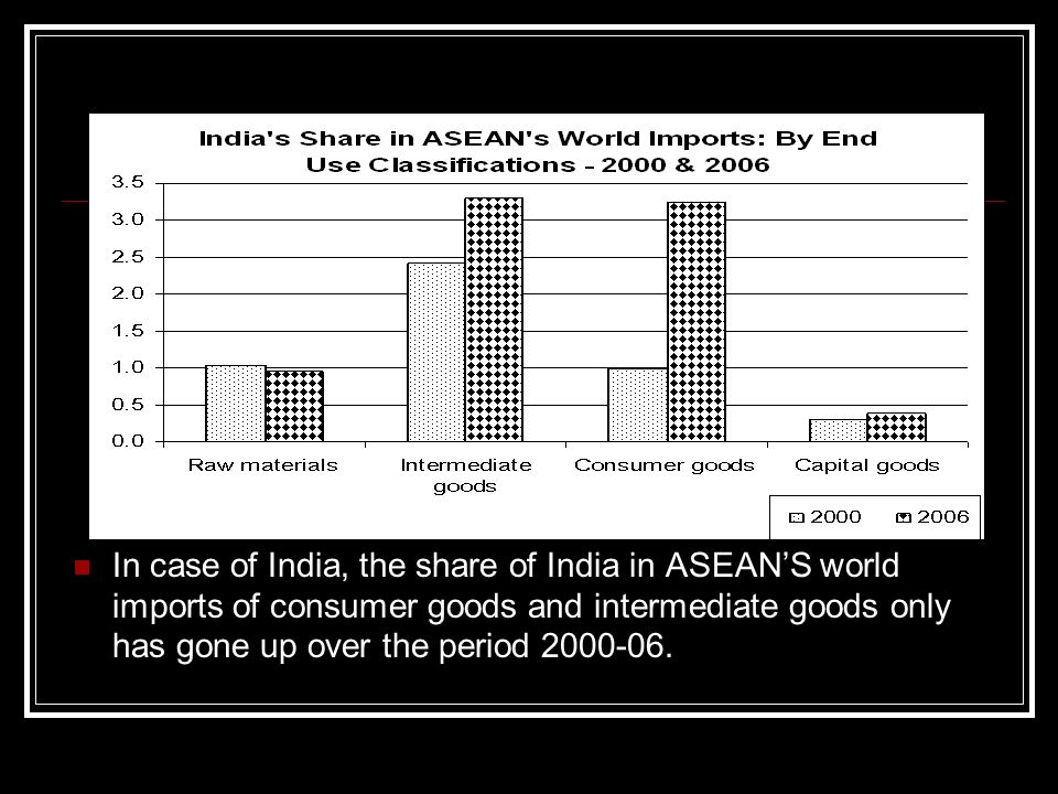 In case of India, the share of India in ASEANS world imports of consumer goods and intermediate goods only has gone up over the period