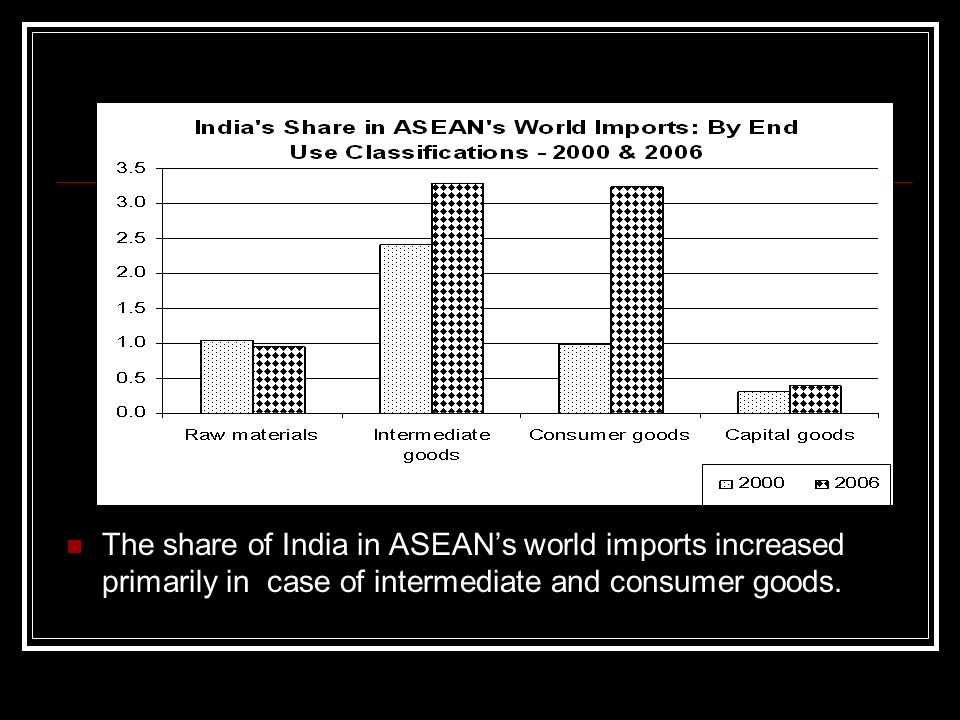 The share of India in ASEANs world imports increased primarily in case of intermediate and consumer goods.