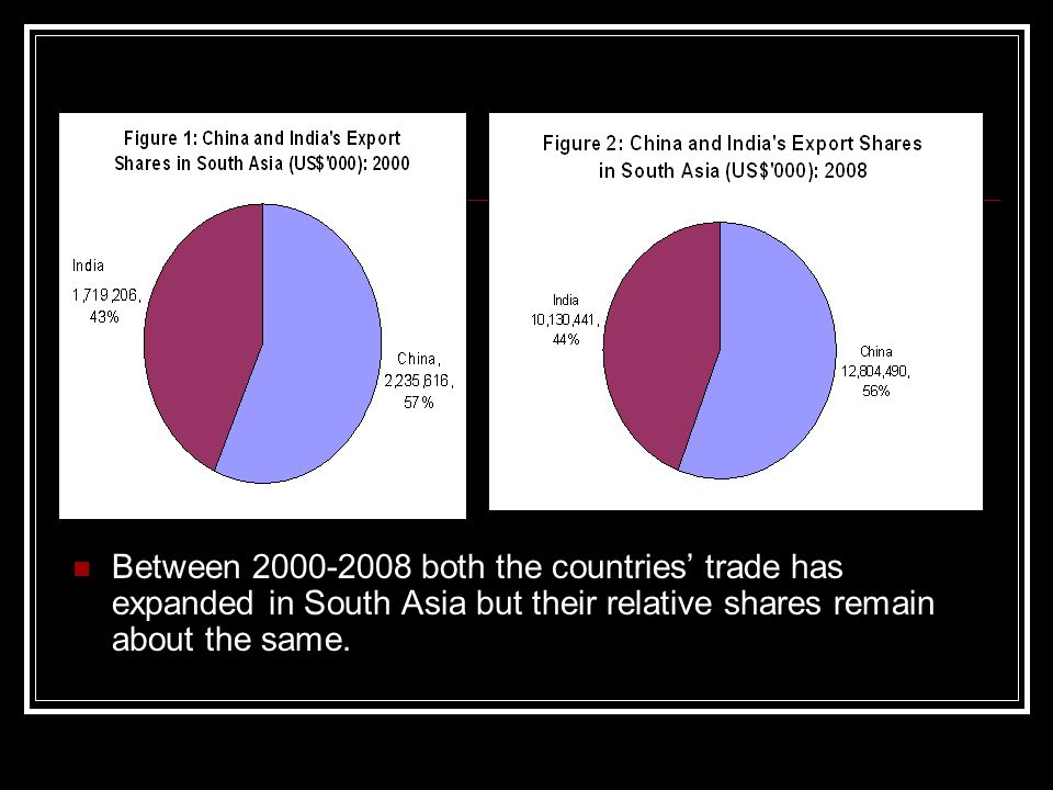 Between both the countries trade has expanded in South Asia but their relative shares remain about the same.