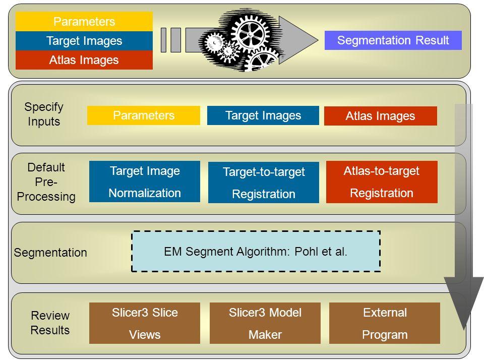 National Alliance for Medical Image Computing http://na-mic.org Atlas Images Target Images Parameters Segmentation Result Specify Inputs Default Pre-