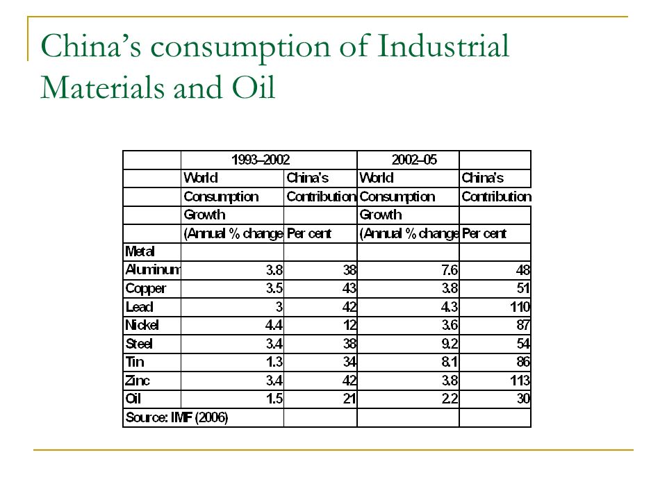 Chinas consumption of Industrial Materials and Oil