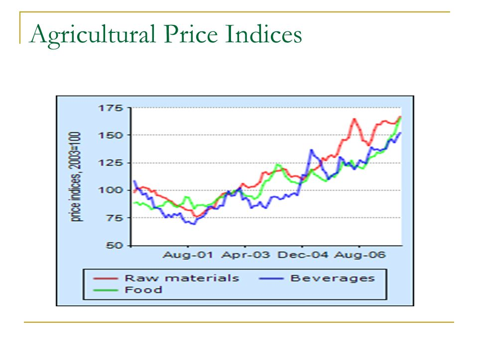 Agricultural Price Indices
