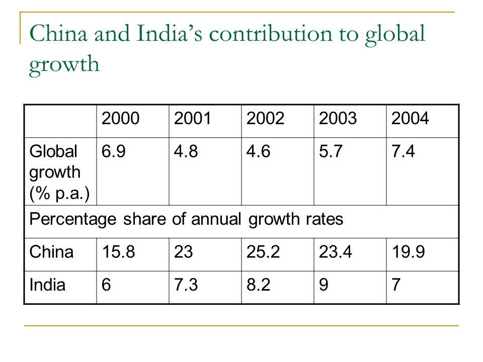 China and Indias contribution to global growth 20002001200220032004 Global growth (% p.a.) 6.94.84.65.77.4 Percentage share of annual growth rates Chi