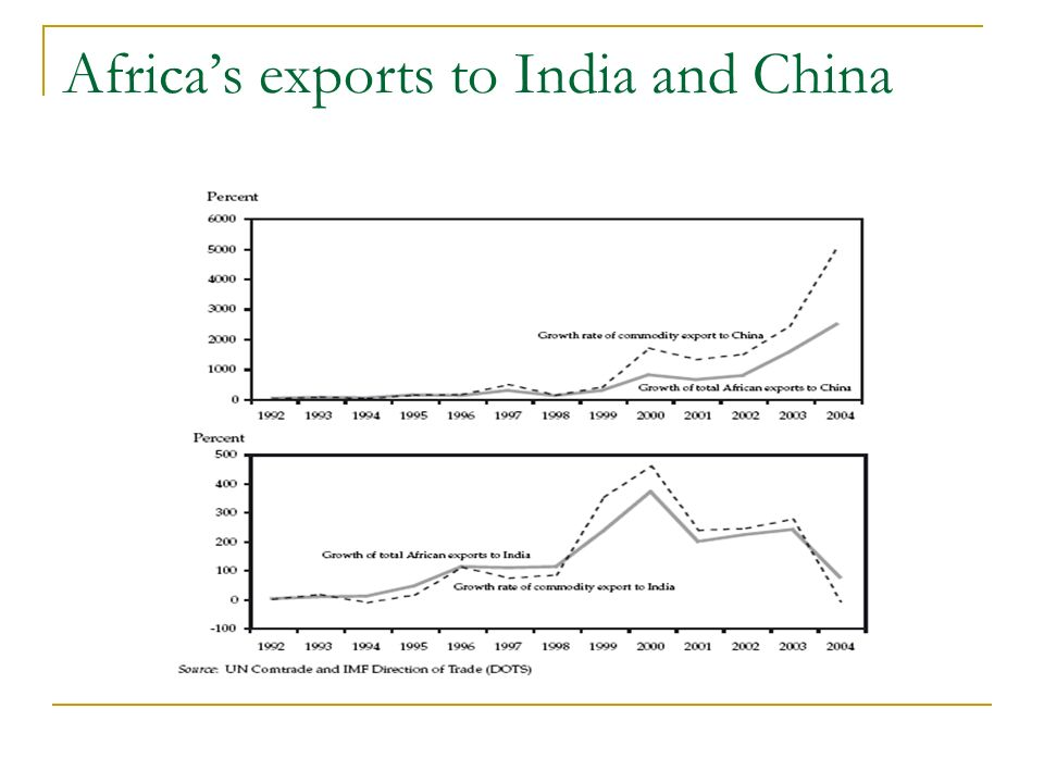 Africas exports to India and China