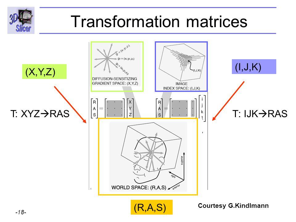 Surgical Planning Laboratory http://www.slicer.org -18- Brigham and Womens Hospital Transformation matrices T: IJK RAS (X,Y,Z) (I,J,K) T: XYZ RAS (R,A,S) Courtesy G.Kindlmann