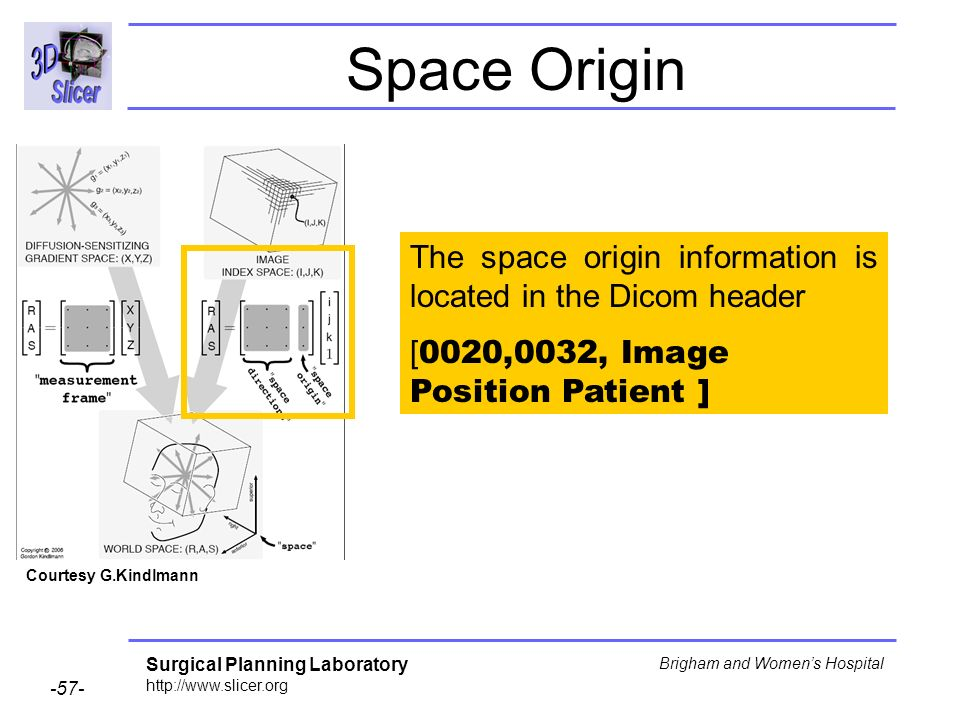 Surgical Planning Laboratory http://www.slicer.org -57- Brigham and Womens Hospital Space Origin The space origin information is located in the Dicom header [ 0020,0032, Image Position Patient ] Courtesy G.Kindlmann