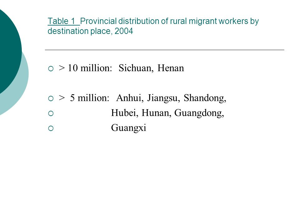 Table 1 Table 1 Provincial distribution of rural migrant workers by destination place, 2004 > 10 million: Sichuan, Henan > 5 million: Anhui, Jiangsu, Shandong, Hubei, Hunan, Guangdong, Guangxi