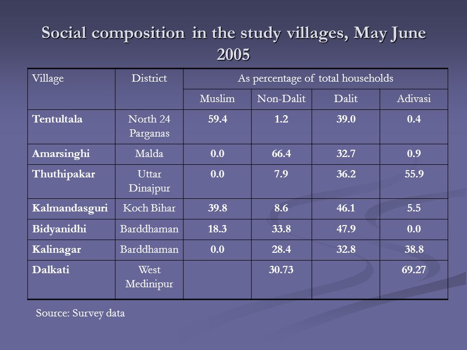 Social composition in the study villages, May June 2005 VillageDistrictAs percentage of total households MuslimNon-DalitDalitAdivasi TentultalaNorth 24 Parganas 59.41.239.00.4 AmarsinghiMalda0.066.432.70.9 ThuthipakarUttar Dinajpur 0.07.936.255.9 KalmandasguriKoch Bihar39.88.646.15.5 BidyanidhiBarddhaman18.333.847.90.0 KalinagarBarddhaman0.028.432.838.8 DalkatiWest Medinipur 30.7369.27 Source: Survey data