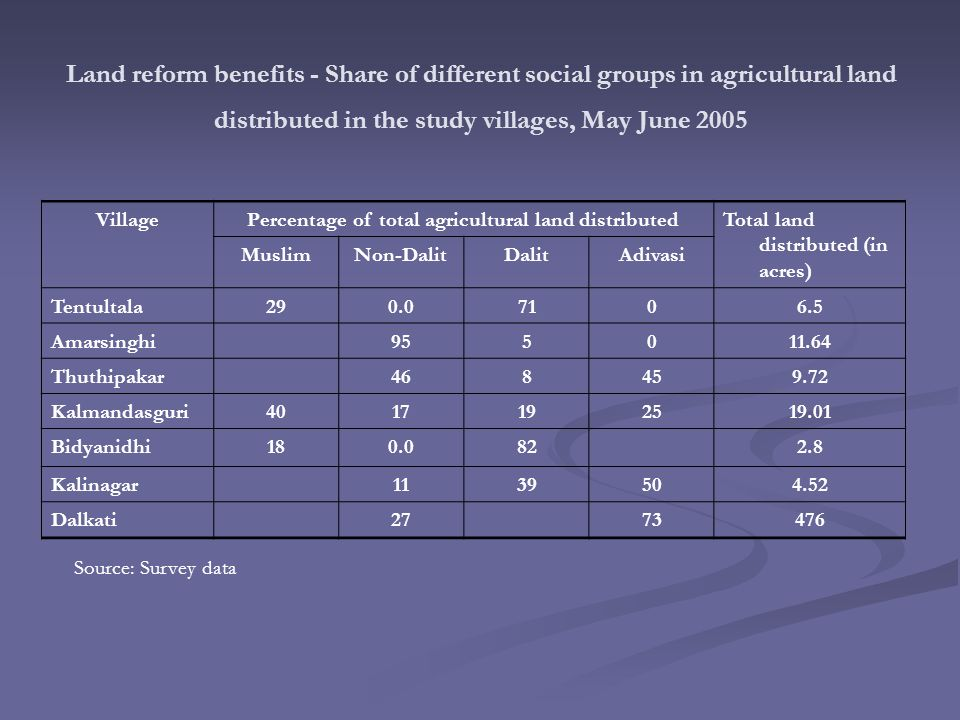 Land reform benefits - Share of different social groups in agricultural land distributed in the study villages, May June 2005 VillagePercentage of total agricultural land distributedTotal land distributed (in acres) MuslimNon-DalitDalitAdivasi Tentultala290.07106.5 Amarsinghi955011.64 Thuthipakar468459.72 Kalmandasguri4017192519.01 Bidyanidhi180.0822.8 Kalinagar1139504.52 Dalkati2773476 Source: Survey data
