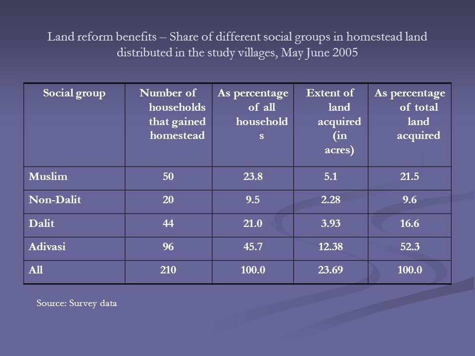 Land reform benefits – Share of different social groups in homestead land distributed in the study villages, May June 2005 Social groupNumber of households that gained homestead As percentage of all household s Extent of land acquired (in acres) As percentage of total land acquired Muslim5023.85.121.5 Non-Dalit209.52.289.6 Dalit4421.03.9316.6 Adivasi9645.712.3852.3 All210100.023.69100.0 Source: Survey data